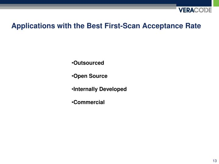 Applications with the Best First-Scan Acceptance Rate
