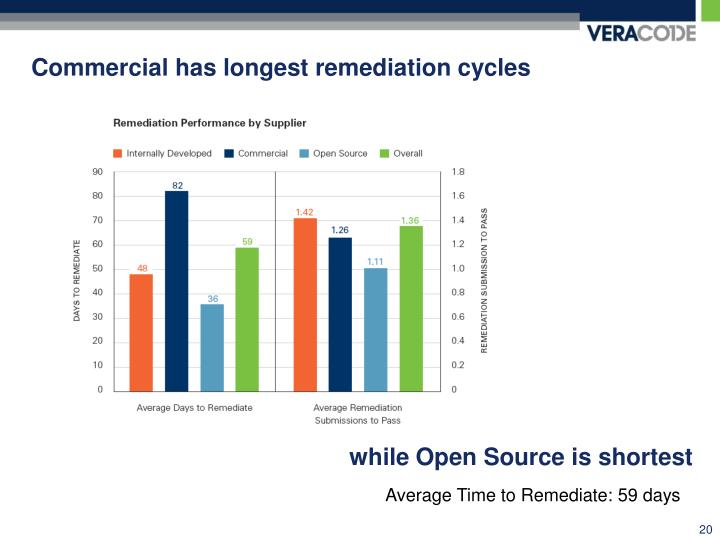 Commercial has longest remediation cycles