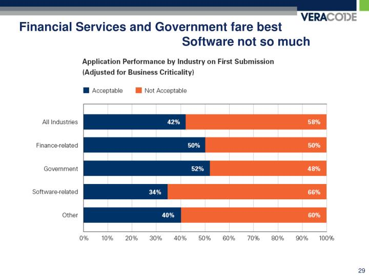 Financial Services and Government fare best