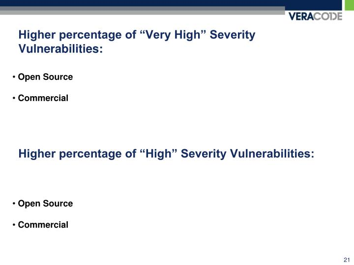 "Higher percentage of ""Very High"" Severity Vulnerabilities:"