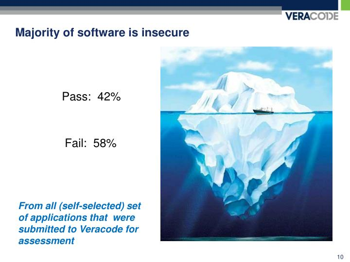 Majority of software is insecure
