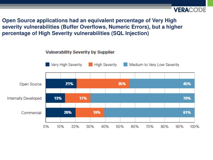 Open Source applications had an equivalent percentage of Very High severity vulnerabilities (Buffer Overflows, Numeric Errors), but a higher percentage of High Severity vulnerabilities (SQL Injection)