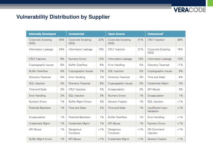 Vulnerability Distribution by Supplier