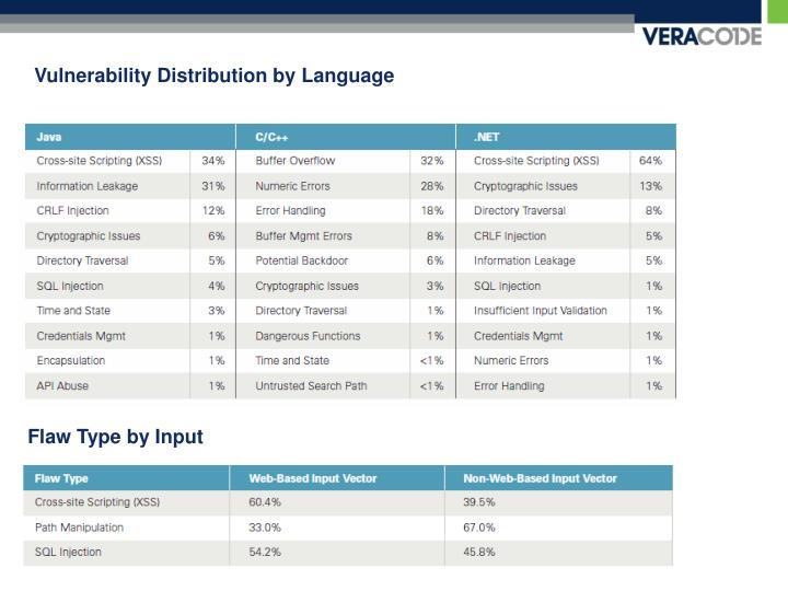 Vulnerability Distribution by Language