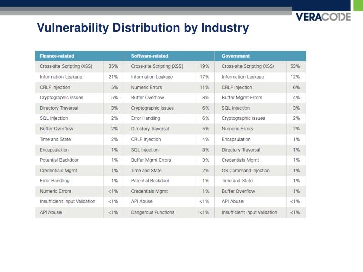 Vulnerability Distribution by Industry