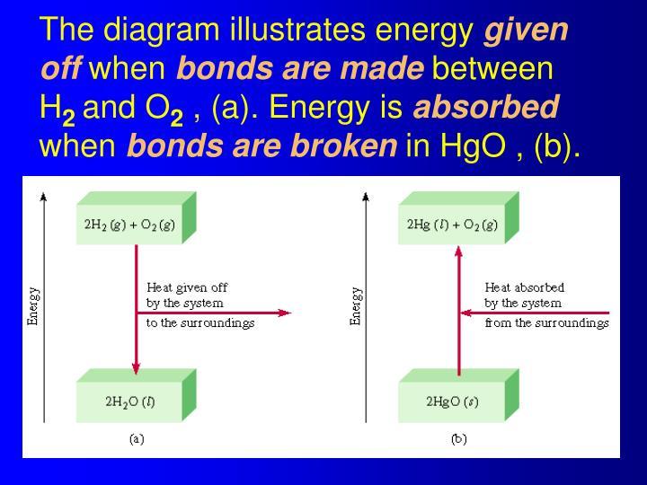 The diagram illustrates energy