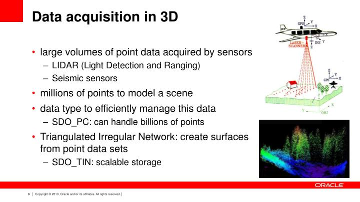 Data acquisition in 3D