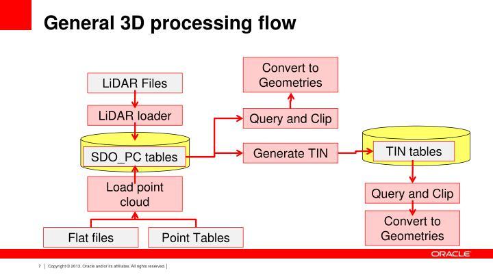 General 3D processing flow