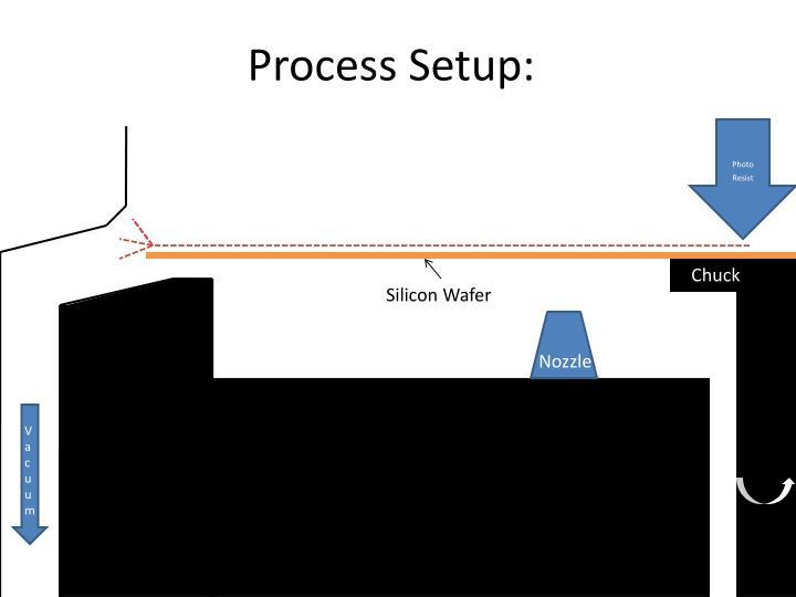 Process setup