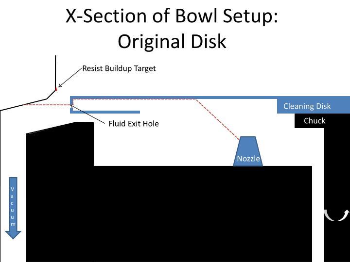 X-Section of Bowl Setup: