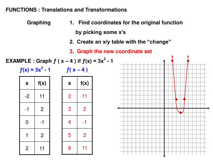 FUNCTIONS : Translations and Transformations