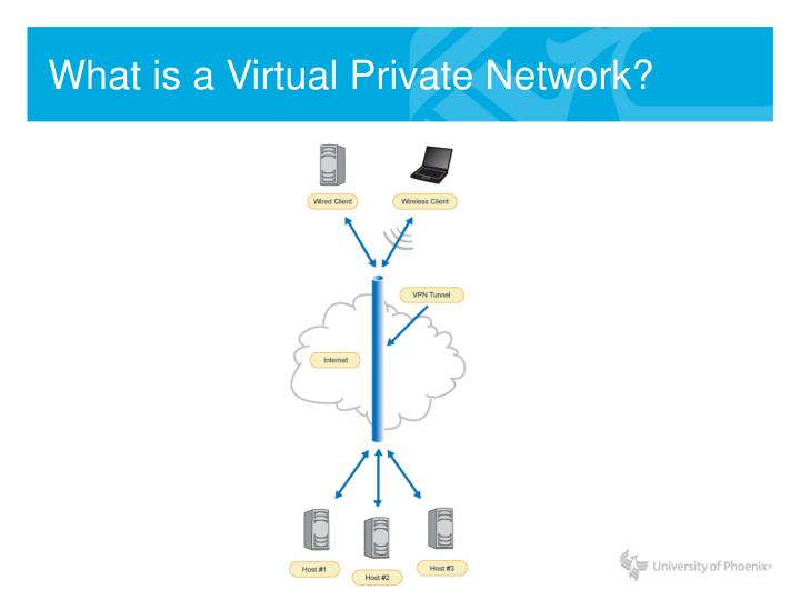 What is a Virtual Private Network?