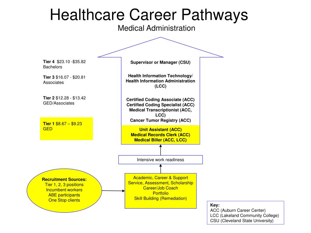 Ppt Career Pathways Powerpoint Presentation Free Download Id 5020211