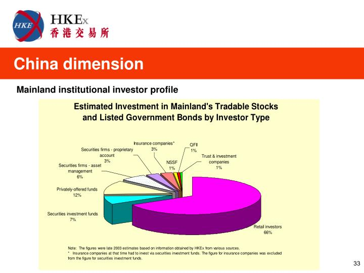 Mainland institutional investor profile