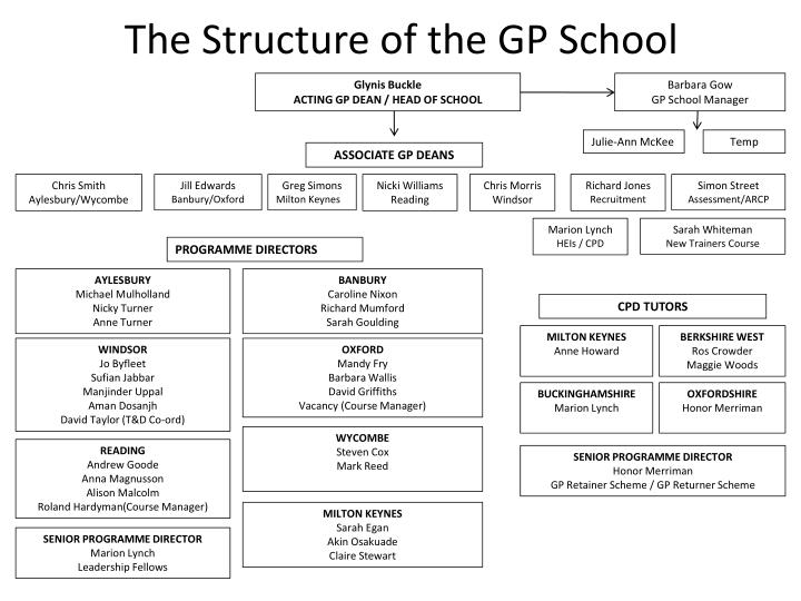 The structure of the gp school