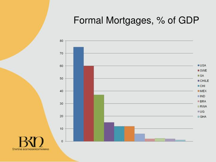 Formal Mortgages, % of GDP