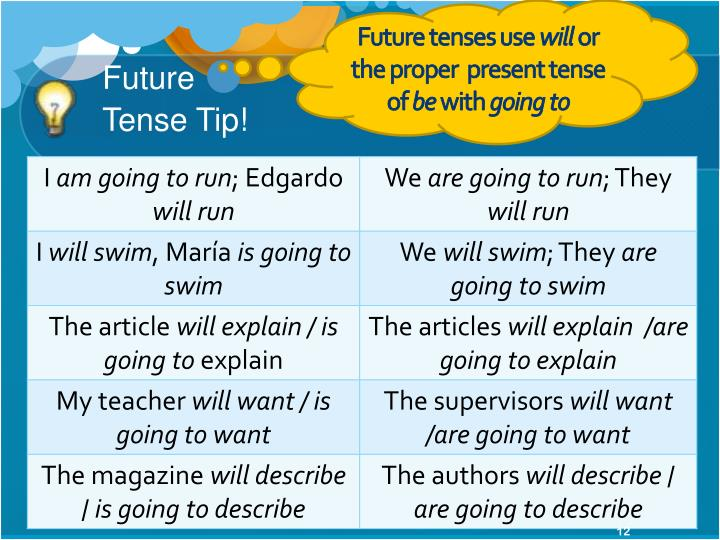 Future tenses use