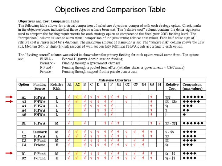 Objectives and Comparison Table