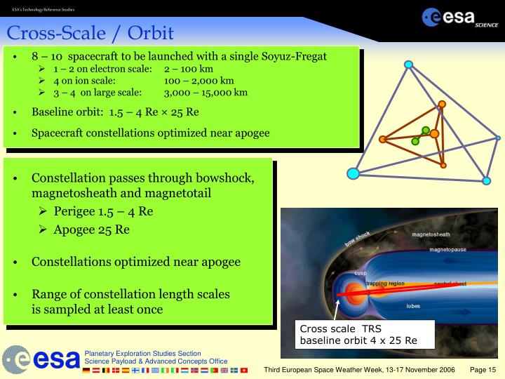 8 – 10  spacecraft to be launched with a single Soyuz-Fregat