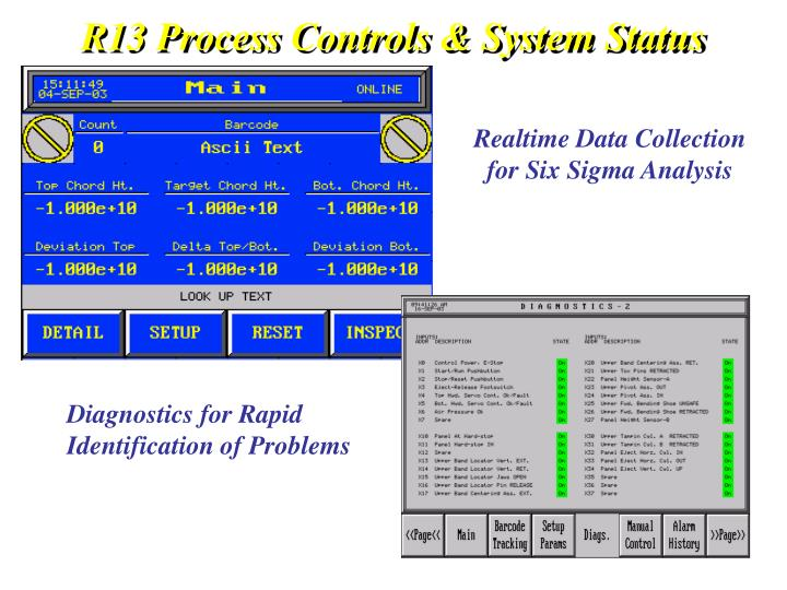 problems of process control