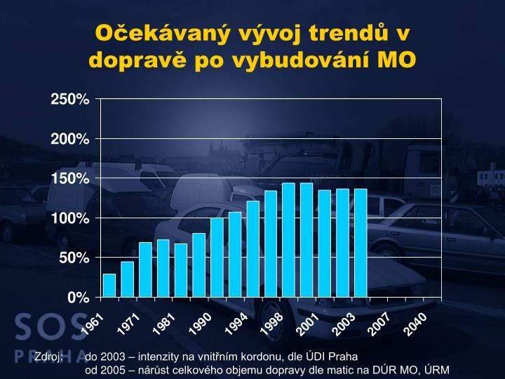 Očekávaný vývoj trendů v dopravě po vybudování MO
