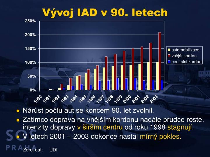 Vývoj IAD v 90. letech