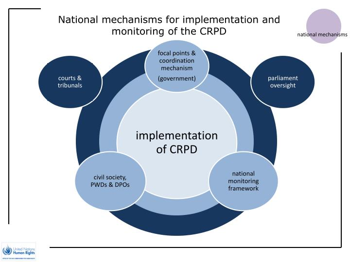 National mechanisms for implementation and monitoring of the CRPD