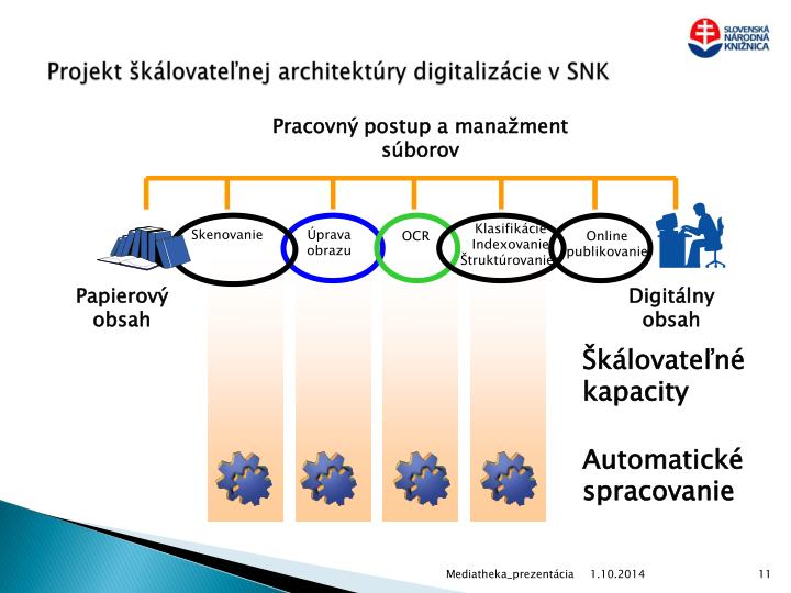 Projekt škálovateľnej architektúry digitalizácie v SNK