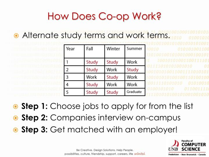 How Does Co-op Work?