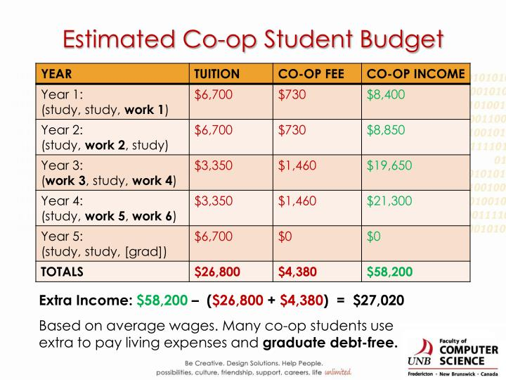 Estimated Co-op Student Budget