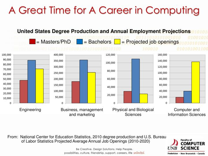 A Great Time for A Career in Computing