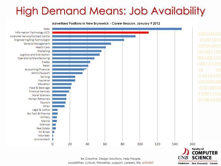 High Demand Means: Job Availability