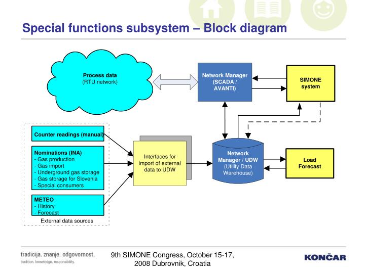 Special functions subsystem – Block diagram