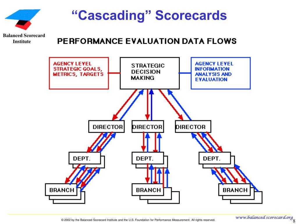 PPT - Paul Arveson and Howard Rohm Balanced Scorecard