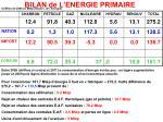 bilan de l energie primaire