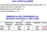 emission de gaz carbonique par secteur d activite en 1990 et 2000 en mt