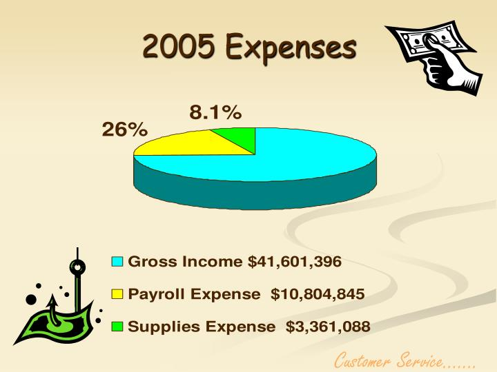 2005 Expenses