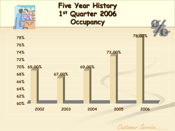 Five Year History