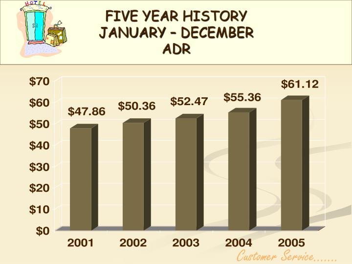 Five year history january december adr