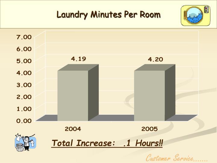 Laundry Minutes Per Room