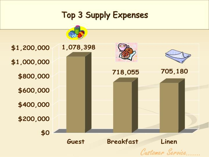 Top 3 Supply Expenses