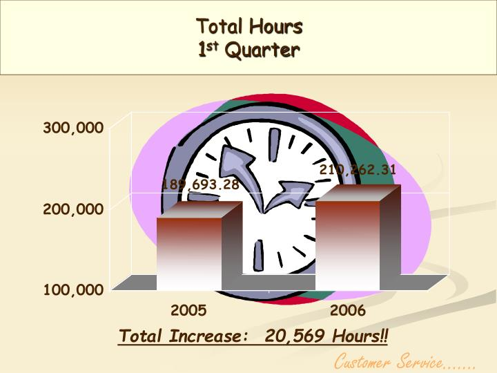 Total Hours