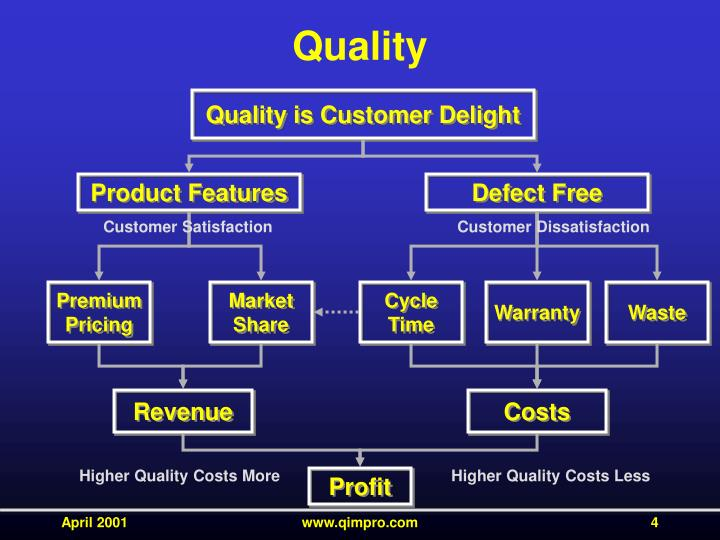 cooper s cost quality and functionality chart mb Students should identify the following changes implemented by management at mercedes try to get them to explain how different these approaches were from traditional strategies at mercedes: • many new product introductions • partnering with suppliers • reduced parts and system complexity • new emphasis on cost control • layers of.