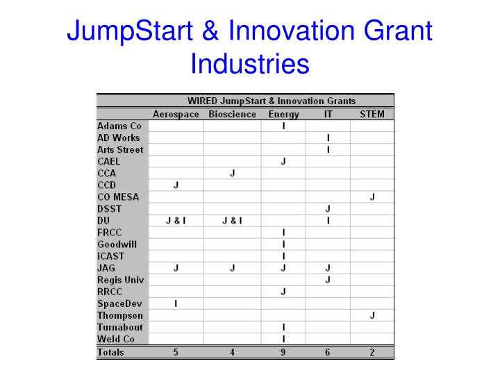 JumpStart & Innovation Grant Industries