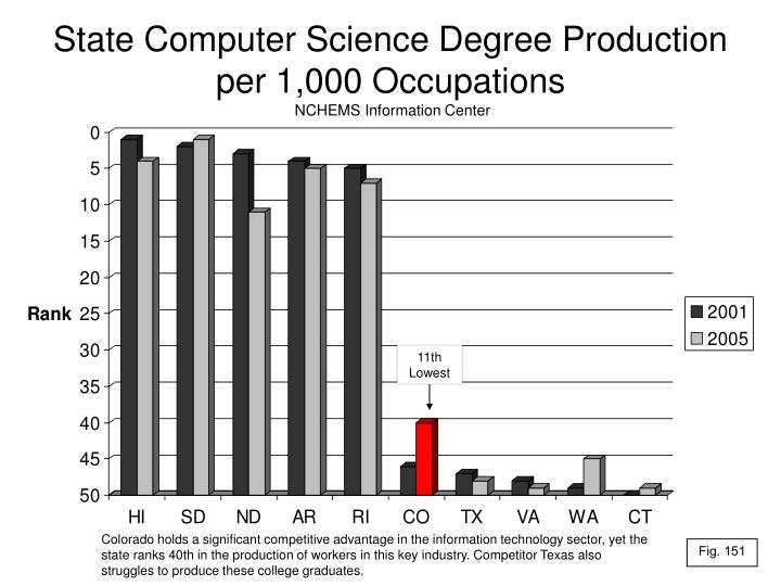 State Computer Science Degree Production