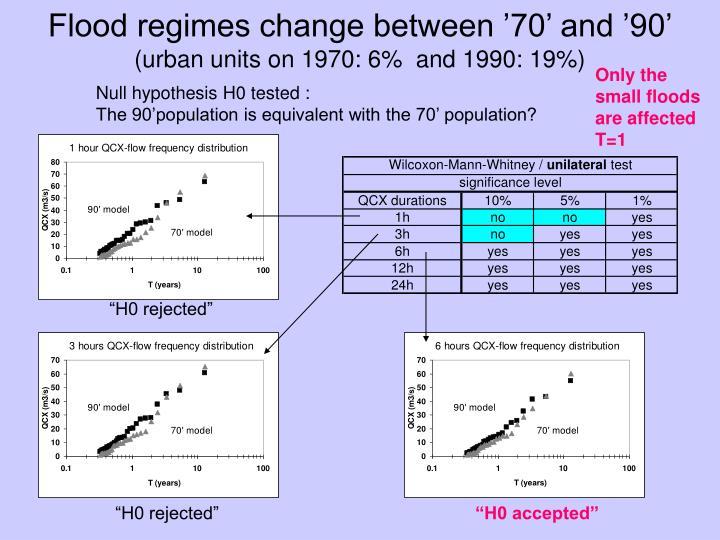 Flood regimes change between '70' and '90'