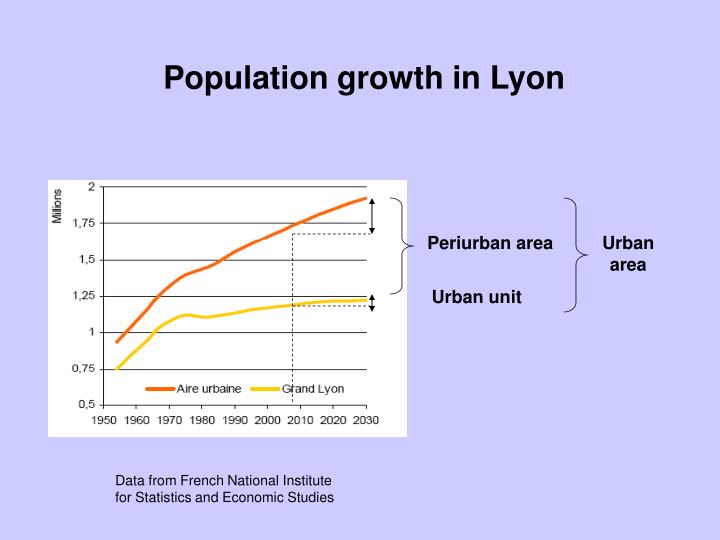 Population growth in Lyon