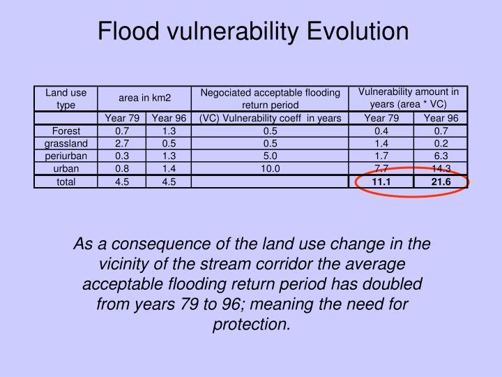 Flood vulnerability Evolution