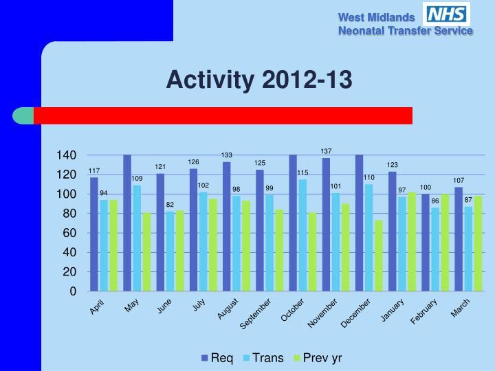 Activity 2012-13