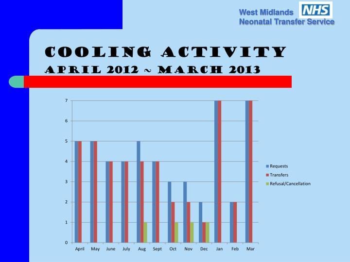 Cooling Activity